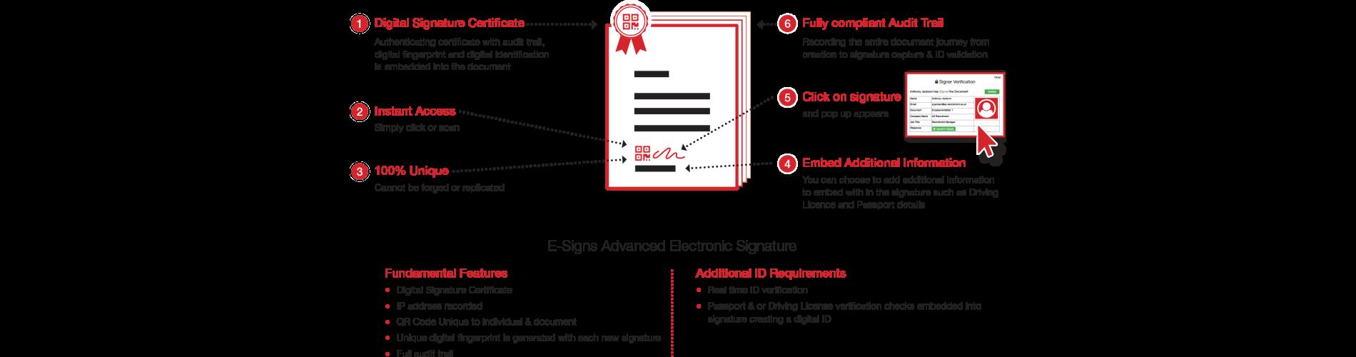 E-Sign Advanced Electronic Signature Diagram