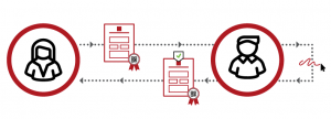 Complete document workflow management from E-Sign