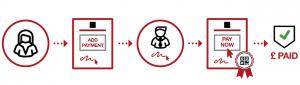 E-Sign payment capture