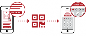 Document PIN protection - E-Sign have developed two options for document security