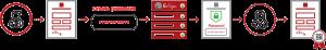 E-Sign document access control