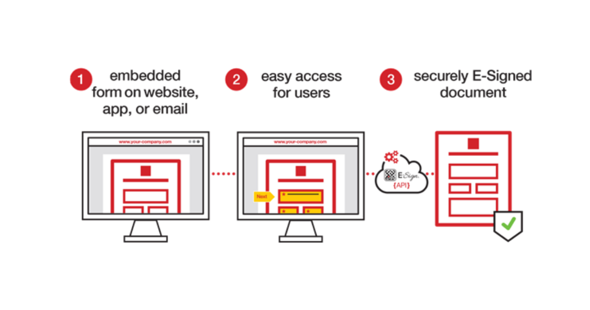 Secure webforms with E-Sign