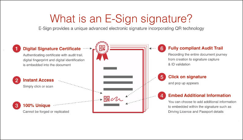 What is an electronic and digital signature?