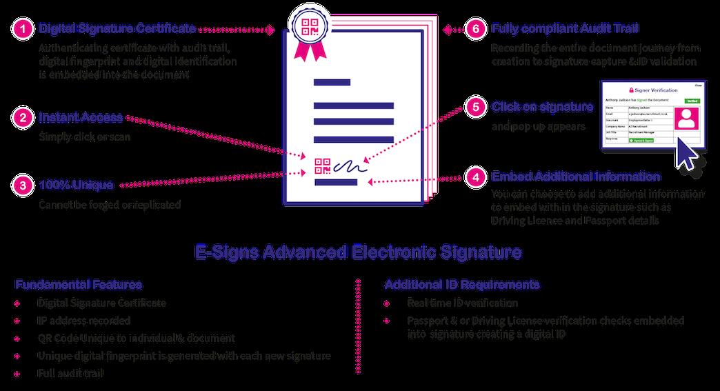 Electronic-Signature-Diagram-2021