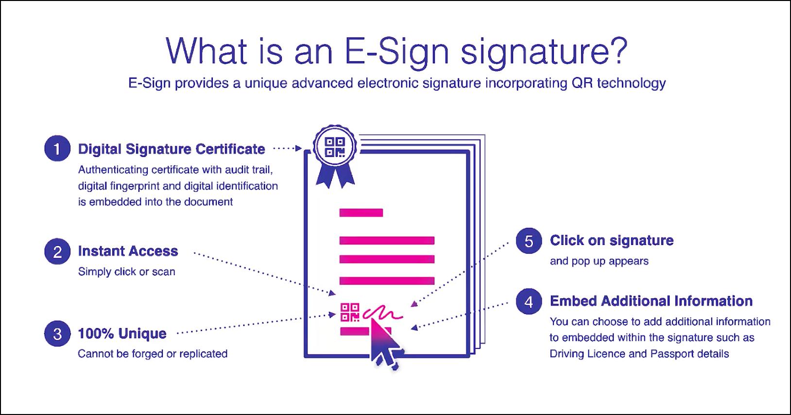 E-Sign electronic signature